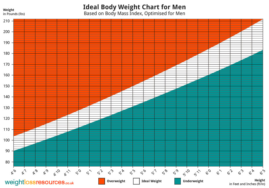 Ideal weight Chart for Men Weight Loss Resources