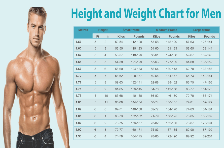 Ideal Height and Weight Chart for Men and Women Album on Imgur