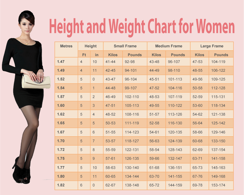 WEIGHT CHART FOR WOMEN: WHAT'S YOUR IDEAL WEIGHT ACCORDING TO YOUR