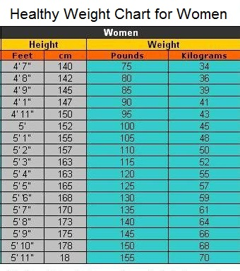Healthy Weight Chart For Women Healthy Weight Loss Programs