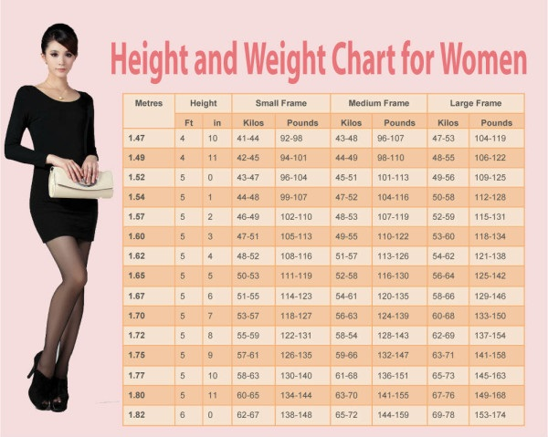 Height And Weight Chart For Women – Cooking with LOVE!