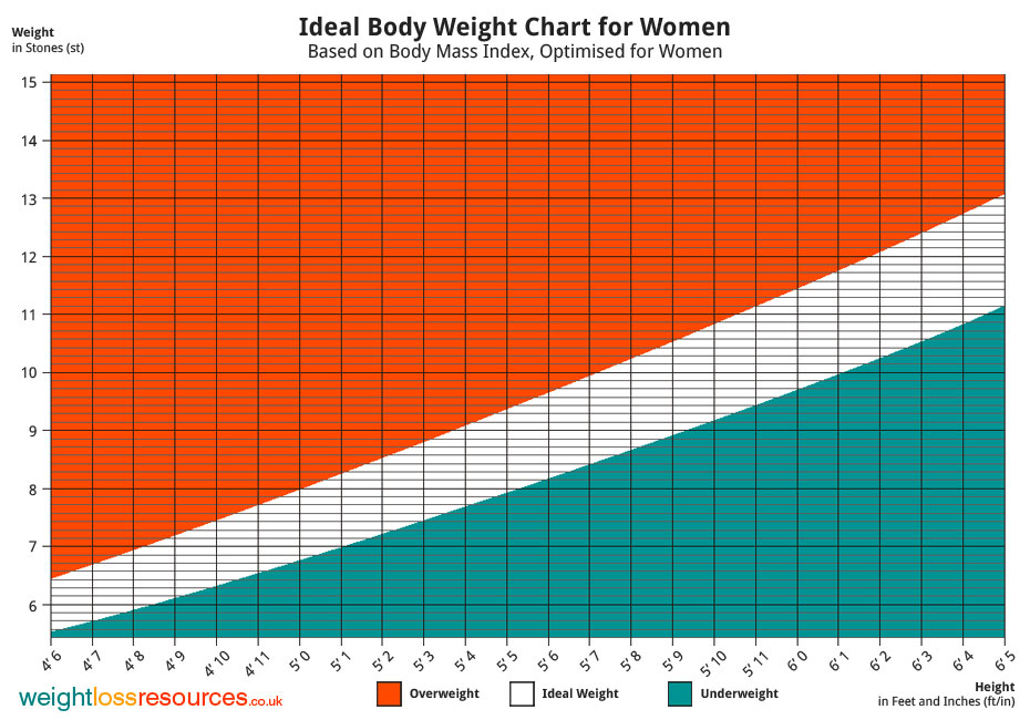 Weight Range for 5 7 Female Ideal Weight for 5 Feet Girl Height