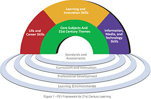 21st Century Skills The Leader In Me
