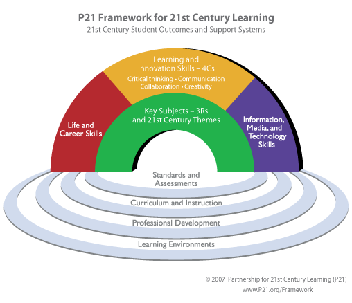 Framework for 21st Century Learning P21