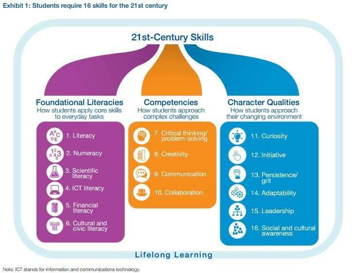 What are the 21st century skills every student needs? | World