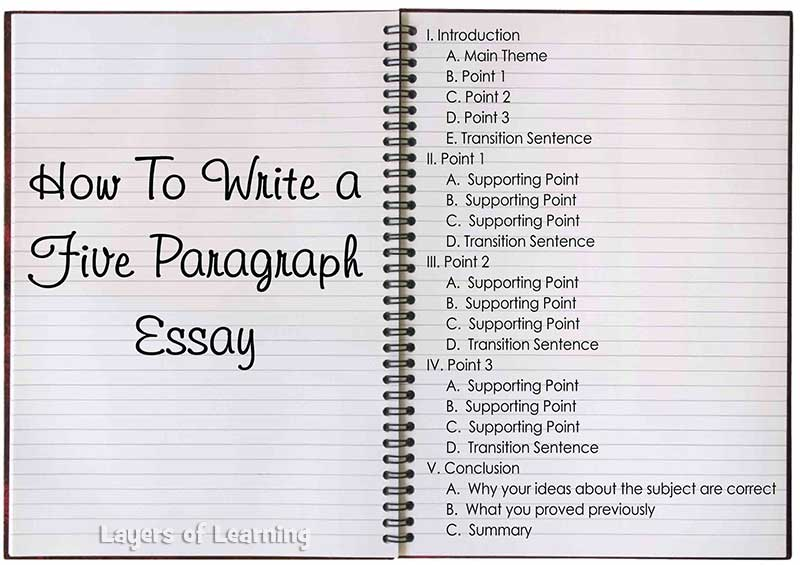 Five Paragraph Essays Layers of Learning