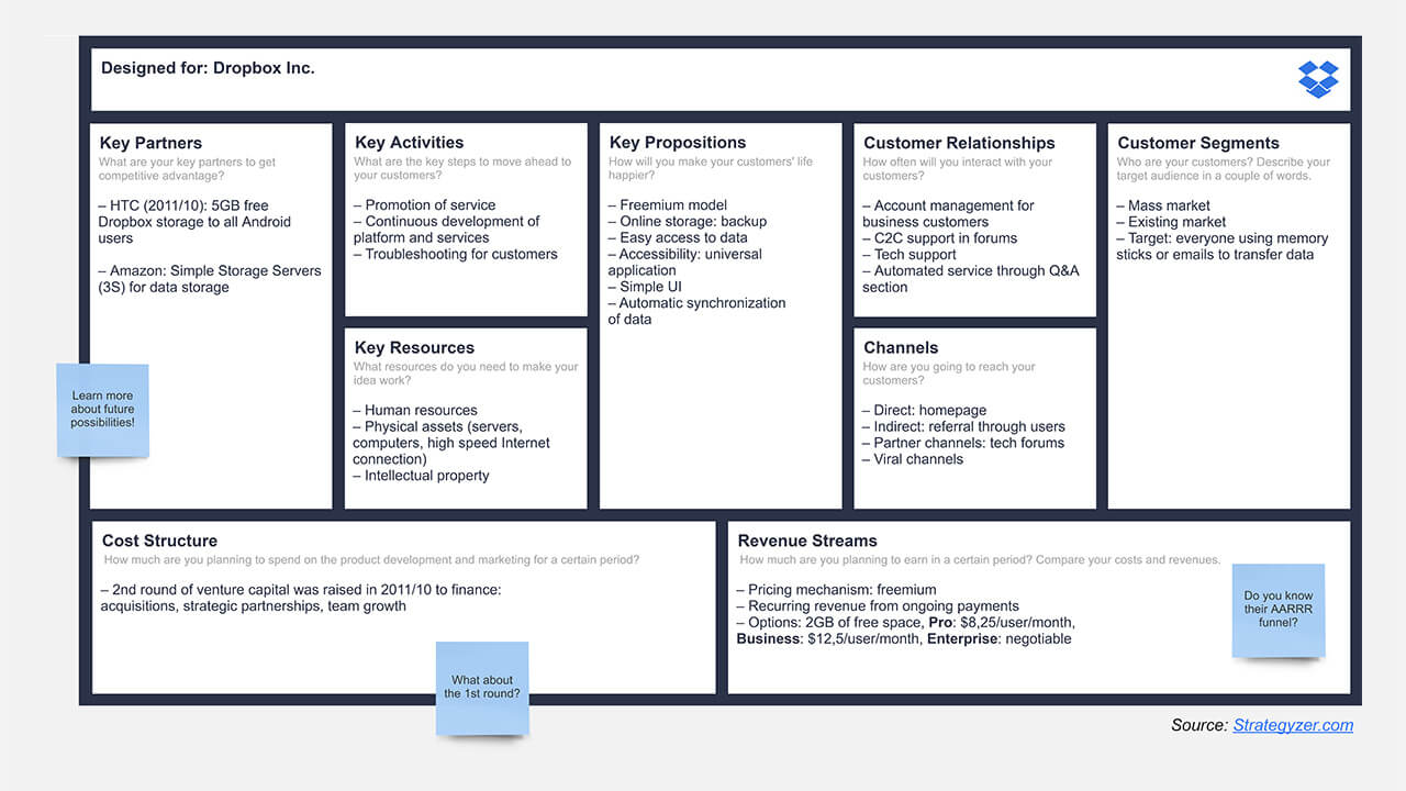 Business Model Canvas | Tool for Business Strategy Development