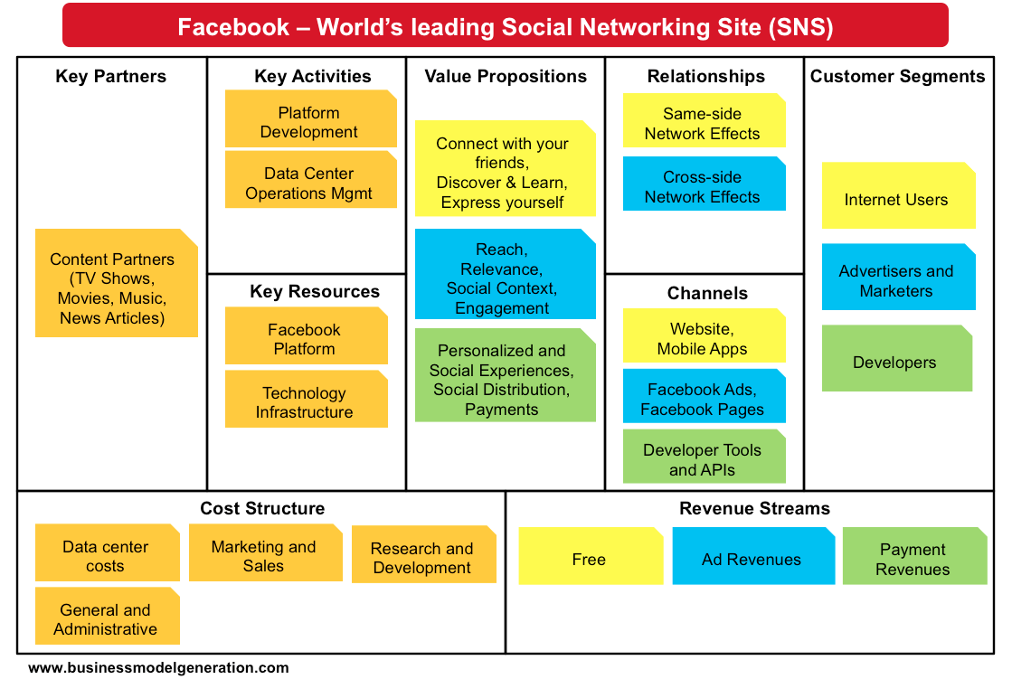 Facebook business model | Understanding Business Models