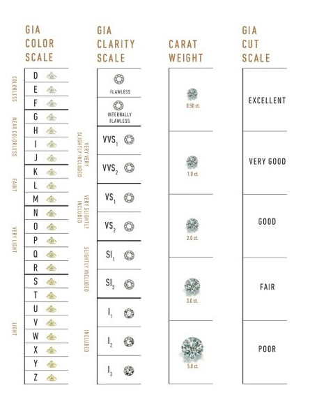 GIA Diamond Grading Scales: The Universal Measure of Quality GIA 4Cs