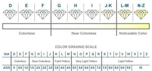 Diamond Ring Scales | Wedding, Promise, Diamond, Engagement Rings