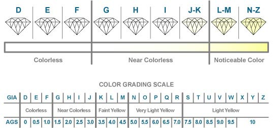 Diamond Grading Seattle Jewelry Services Diamond Value Gemologist