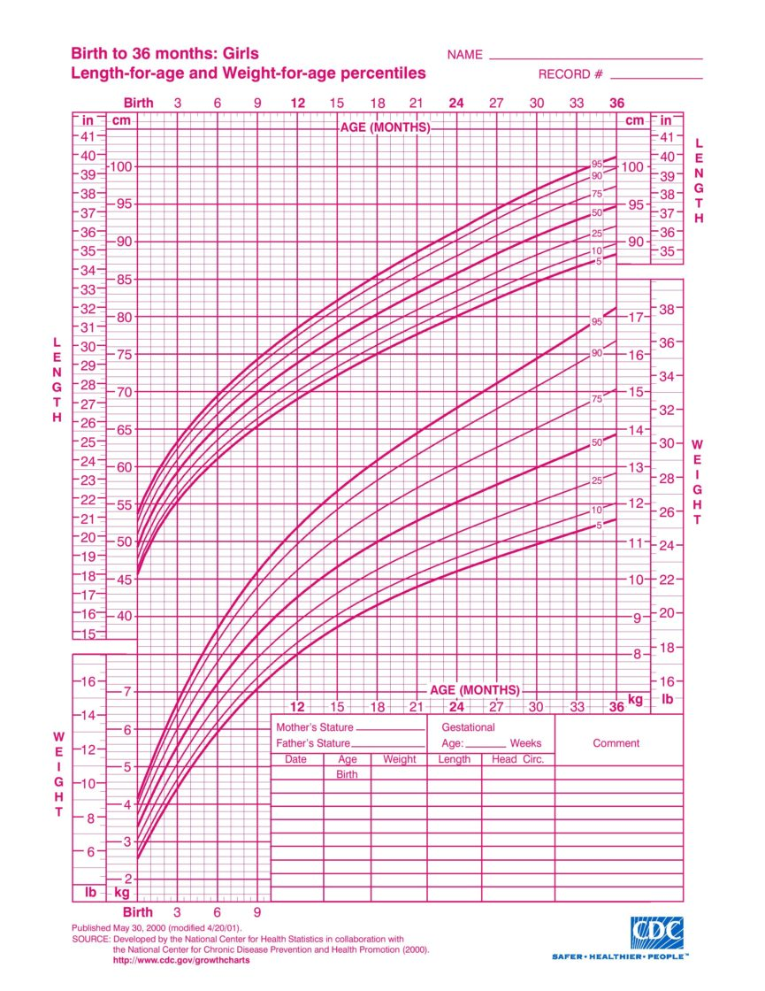 Growth Chart for Girls, 2 to 20 years