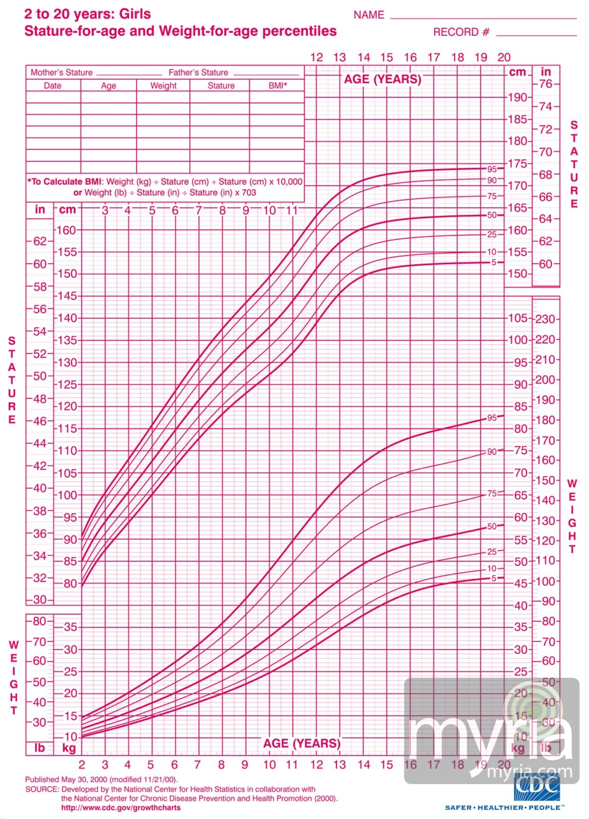 Growth Chart for Girls: 2 to 20 years | New Parent
