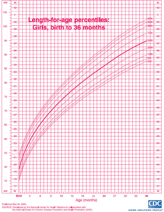 Growth Chart: Child from Birth to 20 years, Boys and Girls Tall.Life