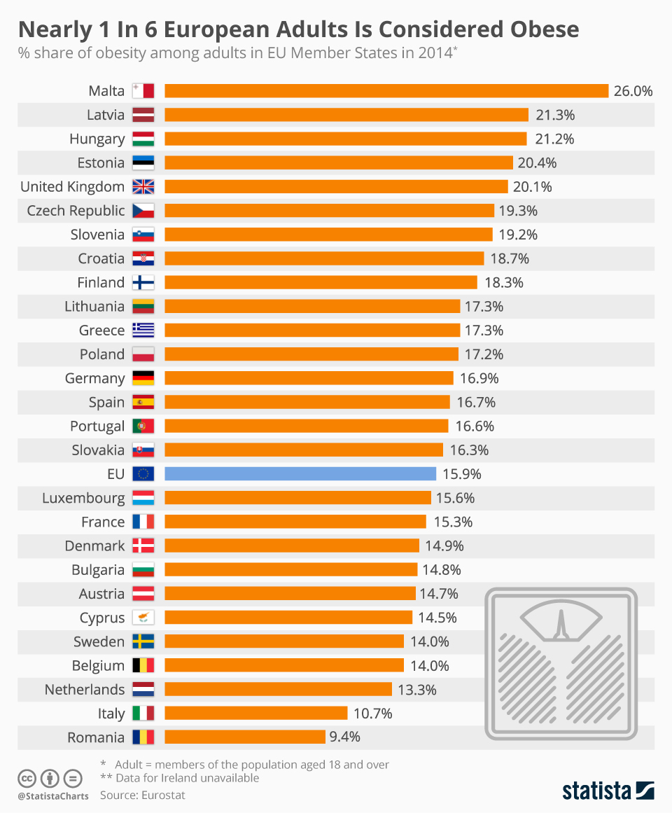 Chart: Nearly 1 In 6 European Adults Is Considered Obese | Statista