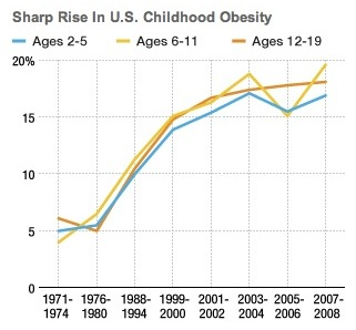 charts for obesity Cypru.hamsaa.co