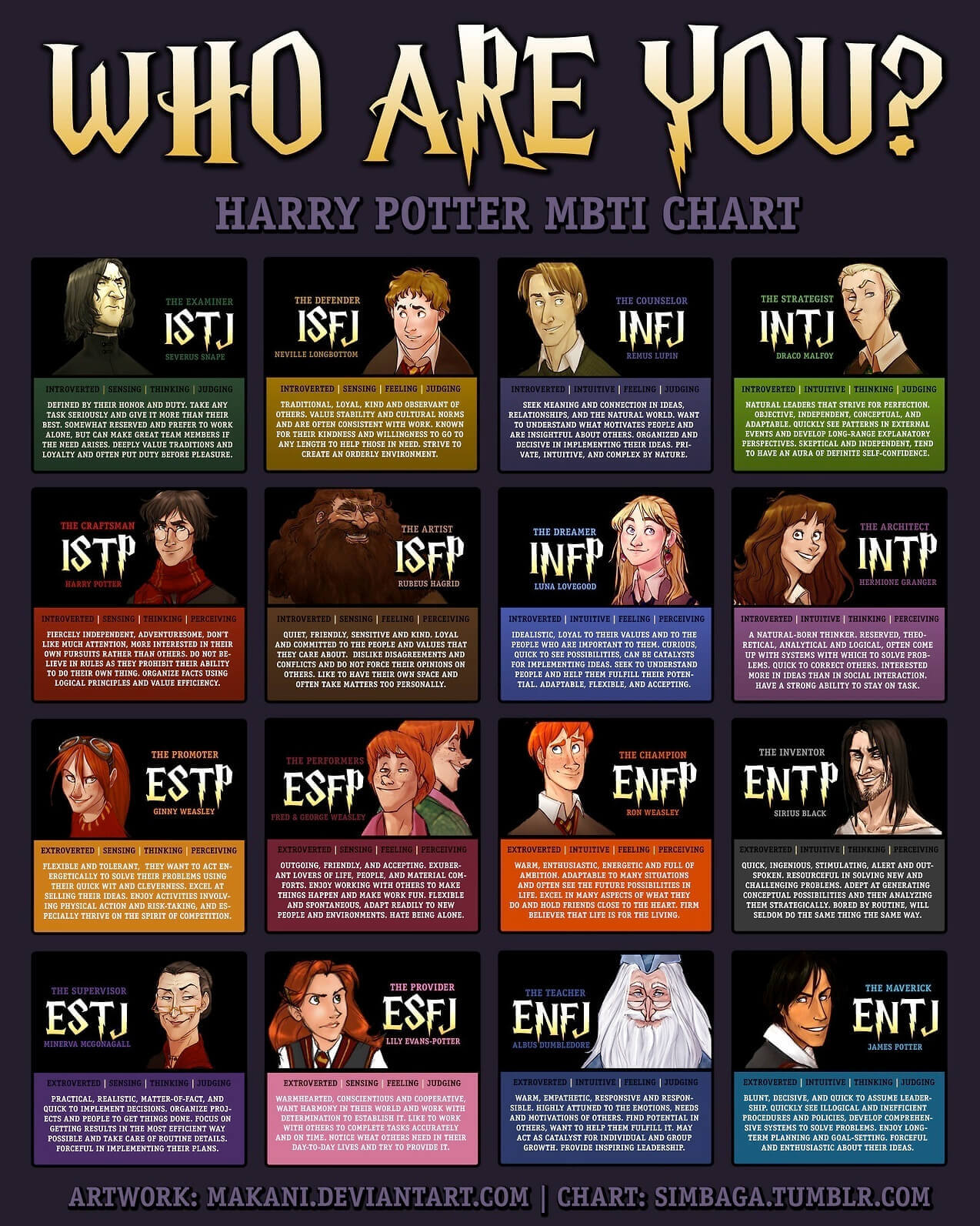 Harry Potter Personality Chart | Personality Club