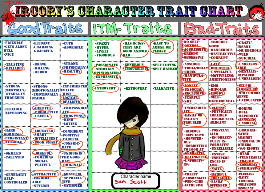 Sam's Personality Chart Meme Thingy by otakuandproud123 on