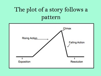 Story Elements Lessons Tes Teach