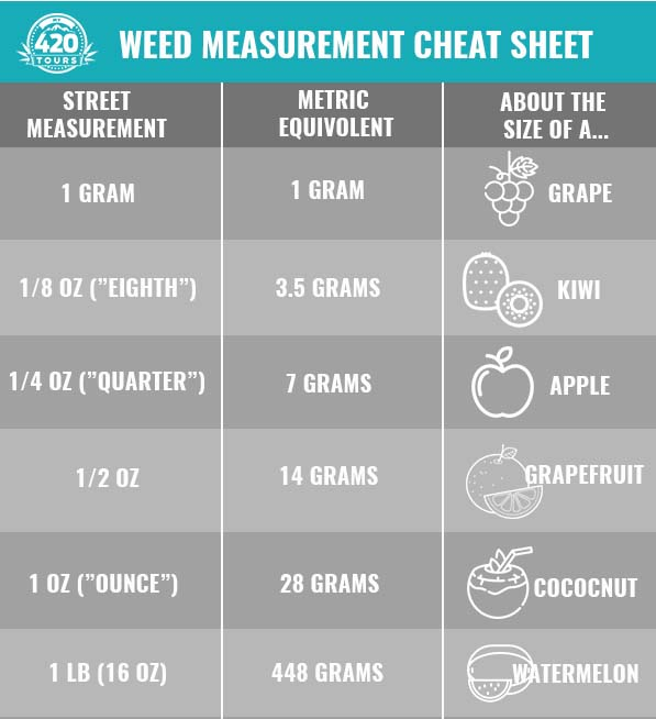 Weed Measurements: A Complete Guide | My 420 Tours